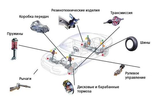 Ремонт и восстановление подвески в Минске Услуги esli-ne-delat-remont-podveski